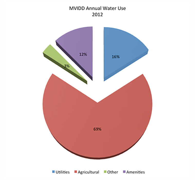 MVIDD-Annual-Water-Use-2012