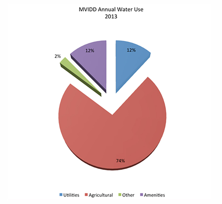 MVIDD-Annual-Water-Use-2013