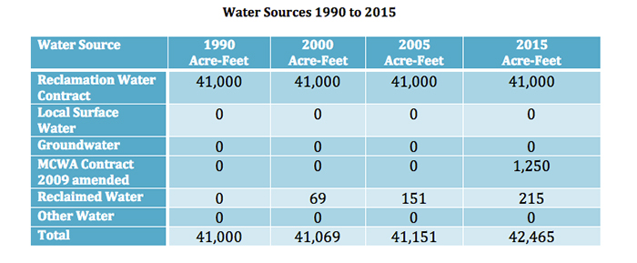 Water Sources 1990 to 2015